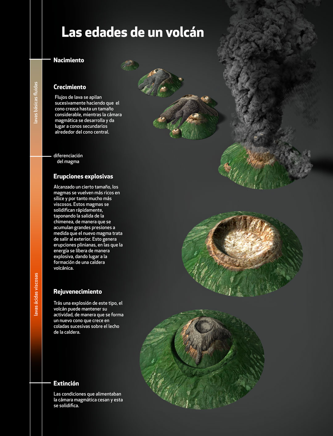 Mexican volcanoes, Quo Magazine January 2014. Ages of a volcano. Art by Román García Mora.