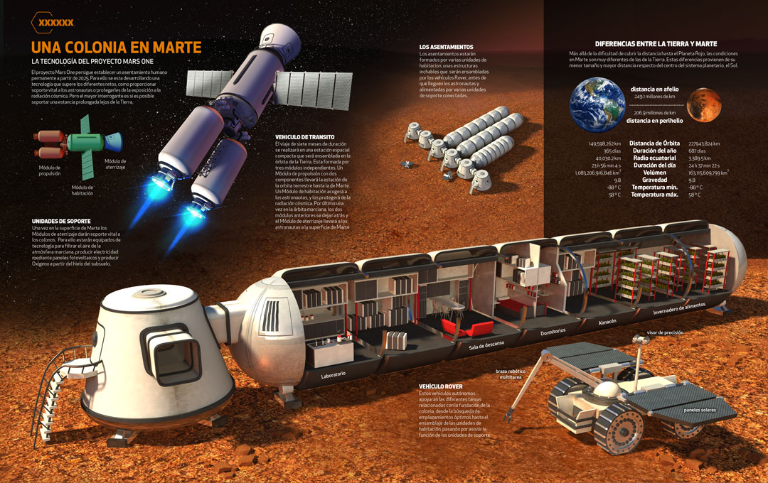Mars One Technology, Quo Magazine August 2014. Final composition. Art by Román garcía Mora.