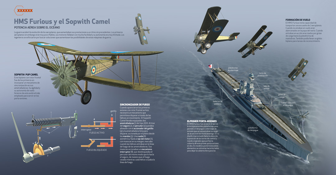 World War One Technology, Quo Magazine July 2014. Aircraft carrier HMS Furious and Sopwtih Camel fighters. Art by Román García Mora.