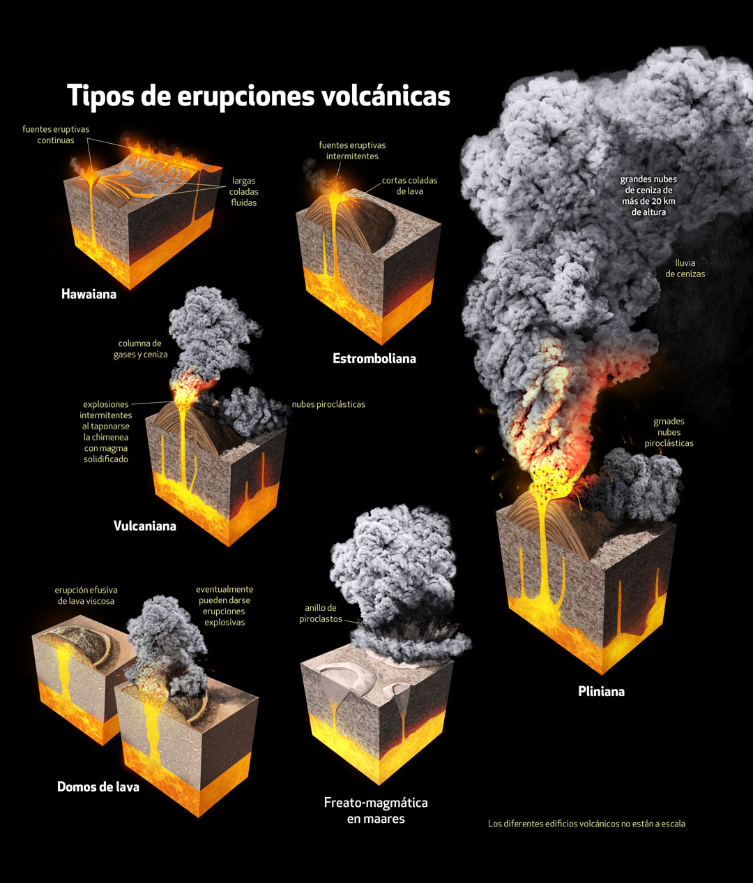 Mexican volcanoes, Quo Magazine January 2014. Eruption types. Art by Román García Mora.