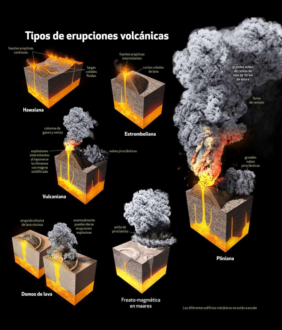 Mexican volcanoes, Quo Magazine January 2014. Eruption types. Art by Román García Mora.